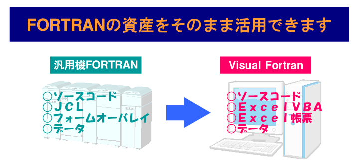 FORTRANマイグレーション説明